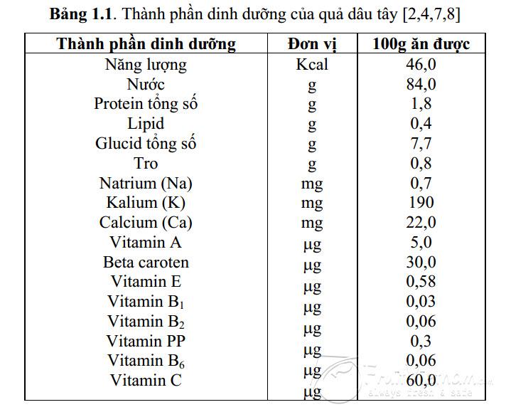 Giá trị dinh dưỡng dâu tây Đà Lạt